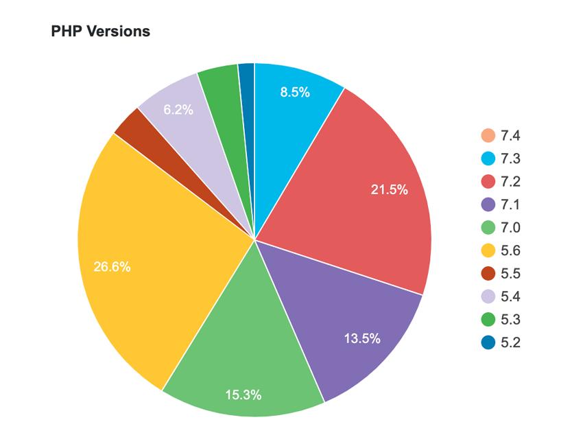 WordPress PHP Versions 5.2 to 7.4