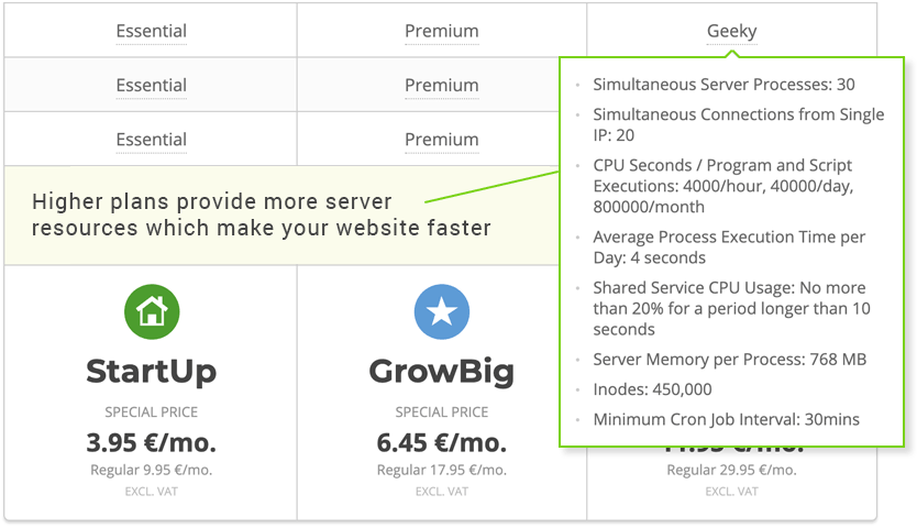 SiteGround Managed WordPress Plans, GoGeek offering 2x more WordPress performance