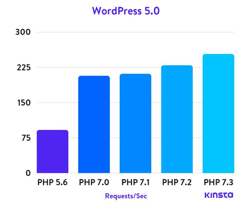 WordPress 5.0 PHP vs PHP 7.3 Benchmark Kinsta