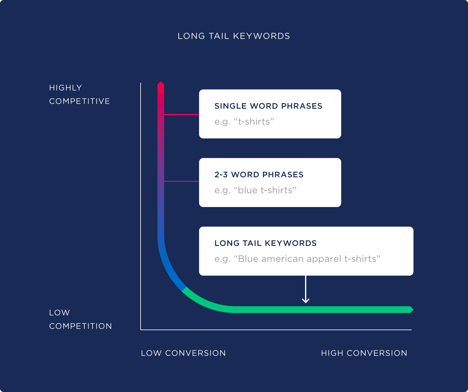Long tail keywords by Backlinko